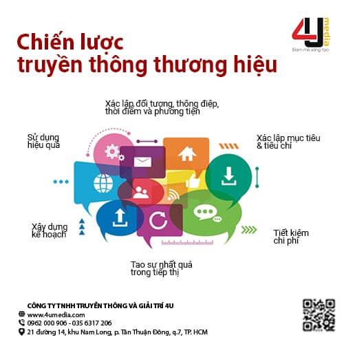4u media chiến lược truyền thông thương hiệu